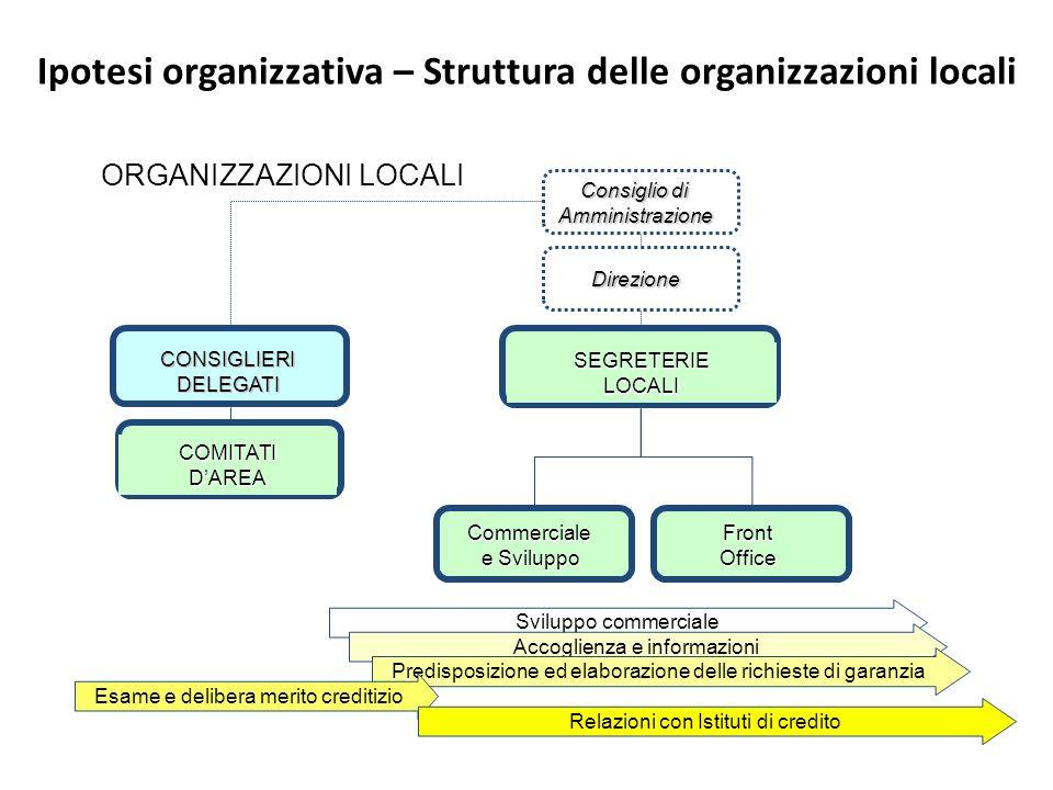Ipotesi organizzativa – Struttura delle organizzazioni locali SEGRETERIE LOCALI COMITATI DAREA Commerciale e Sviluppo Front Office Sviluppo commercial
