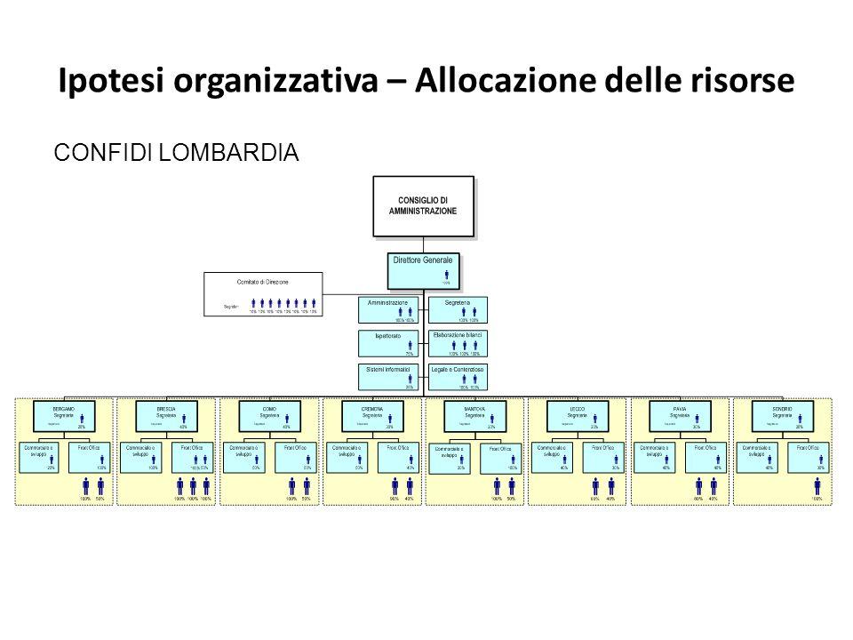 Ipotesi organizzativa – Allocazione delle risorse CONFIDI LOMBARDIA