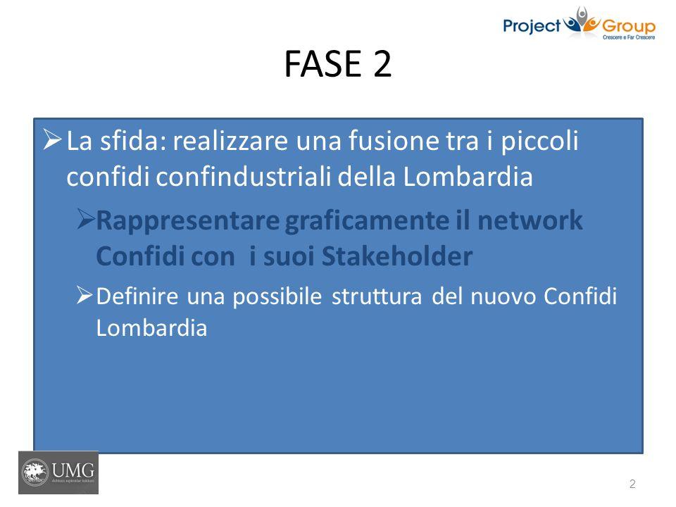FASE 2 La sfida: realizzare una fusione tra i piccoli confidi confindustriali della Lombardia Rappresentare graficamente il network Confidi con i suoi