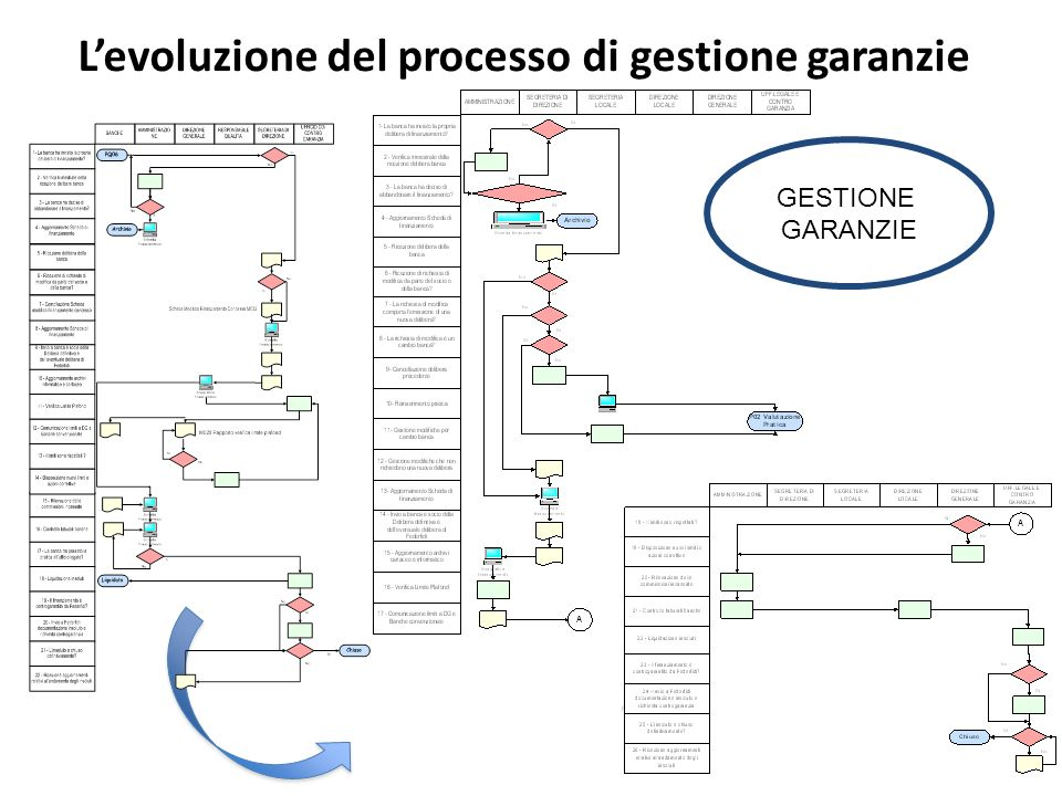 Levoluzione del processo di gestione garanzie GESTIONE GARANZIE