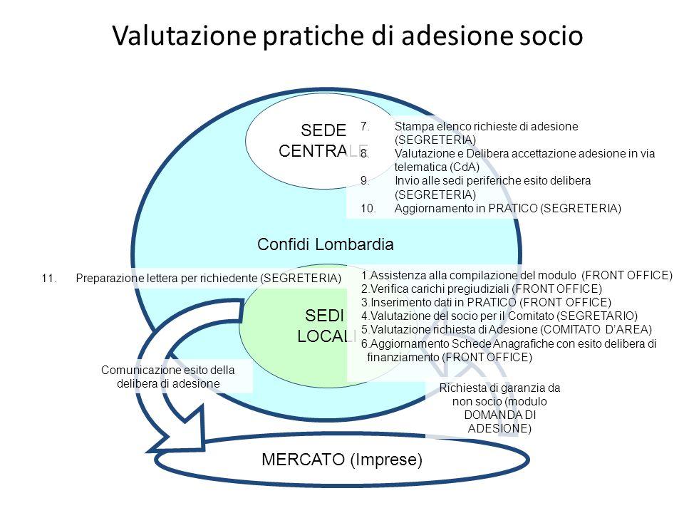 Valutazione pratiche di adesione socio MERCATO (Imprese) Confidi Lombardia SEDI LOCALI SEDE CENTRALE Richiesta di garanzia da non socio (modulo DOMAND