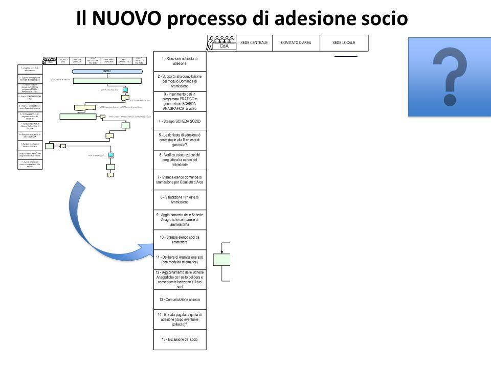 Il NUOVO processo di adesione socio