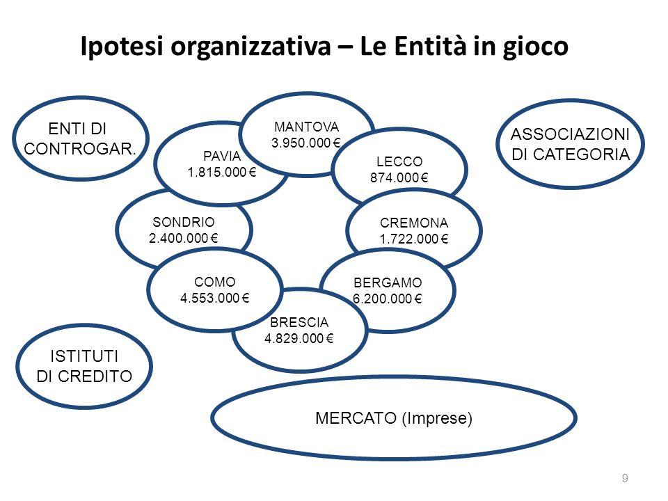 Ipotesi organizzativa – Le Entità in gioco ASSOCIAZIONI DI CATEGORIA ISTITUTI DI CREDITO MERCATO (Imprese) SONDRIO 2.400.000 PAVIA 1.815.000 MANTOVA 3