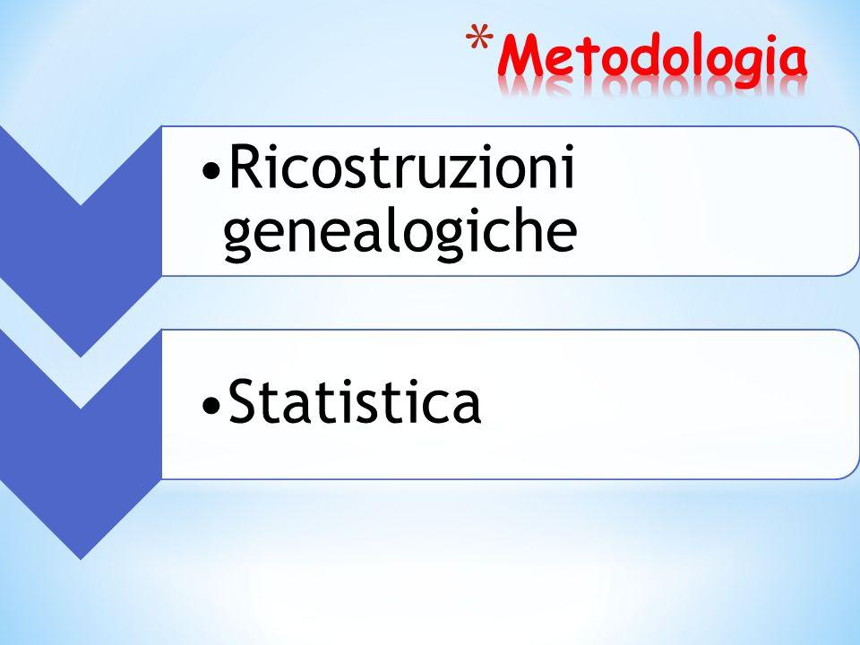Ricostruzioni genealogiche Statistica