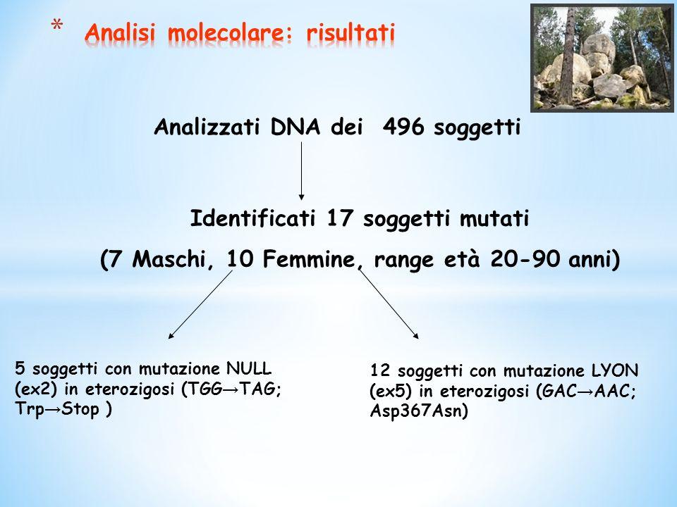 Analizzati DNA dei 496 soggetti Identificati 17 soggetti mutati (7 Maschi, 10 Femmine, range età 20-90 anni) 5 soggetti con mutazione NULL (ex2) in eterozigosi (TGG TAG; Trp Stop ) 12 soggetti con mutazione LYON (ex5) in eterozigosi (GAC AAC; Asp367Asn)