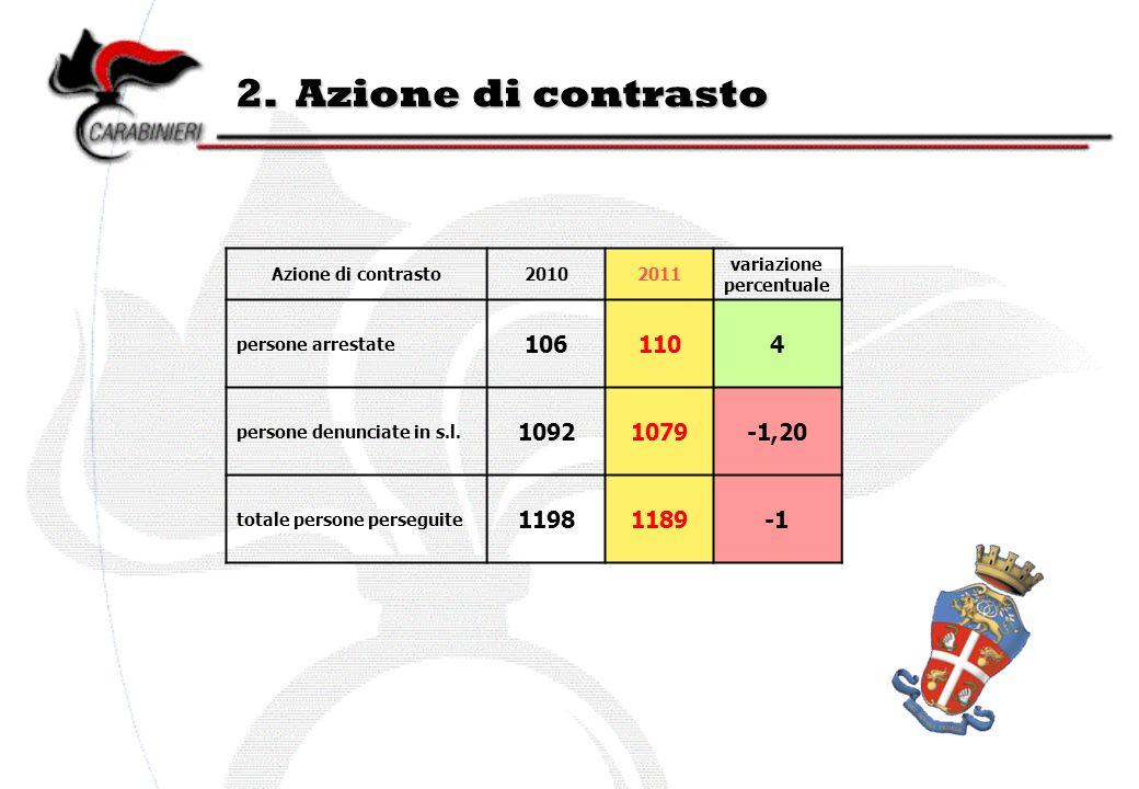 2. Azione di contrasto Azione di contrasto20102011 variazione percentuale persone arrestate 1061104 persone denunciate in s.l. 10921079-1,20 totale pe