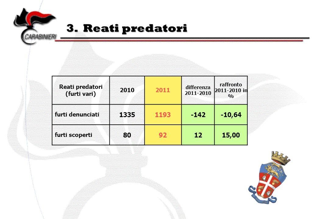 3. Reati predatori Reati predatori (furti vari) 20102011 differenza 2011-2010 raffronto 2011-2010 in % furti denunciati 13351193-142-10,64 furti scope