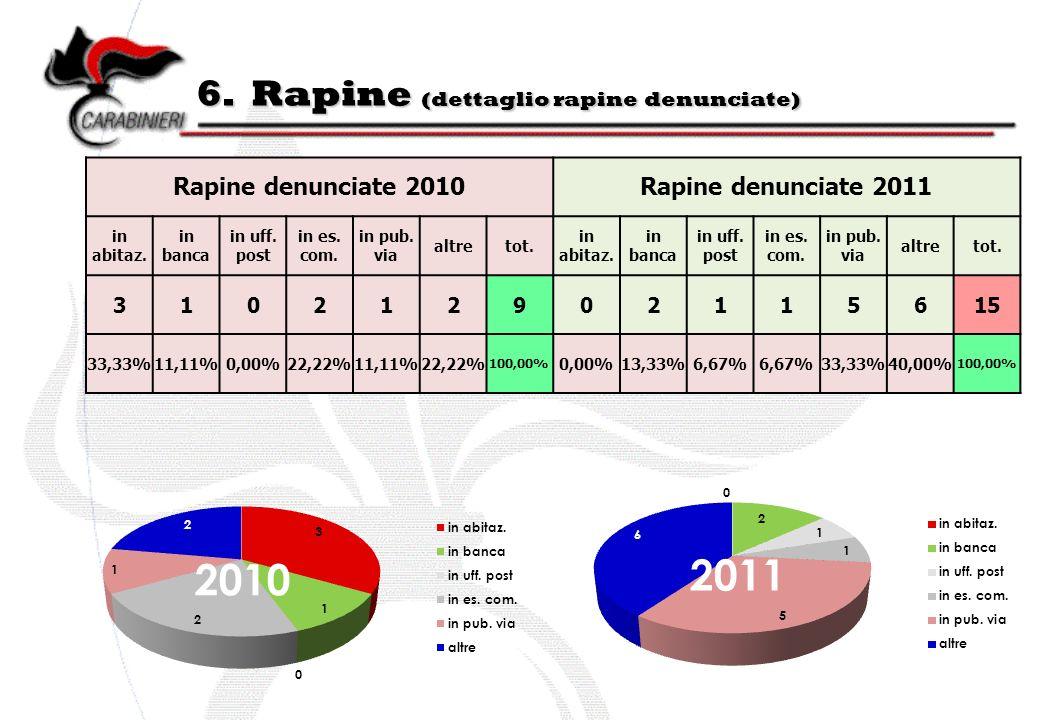 6. Rapine (dettaglio rapine denunciate) Rapine denunciate 2010Rapine denunciate 2011 in abitaz.