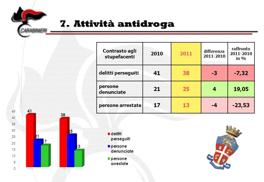 7. Attività antidroga Contrasto agli stupefacenti 20102011 differenza 2011-2010 raffronto 2011-2010 in % delitti perseguiti 4138-3-7,32 persone denunc