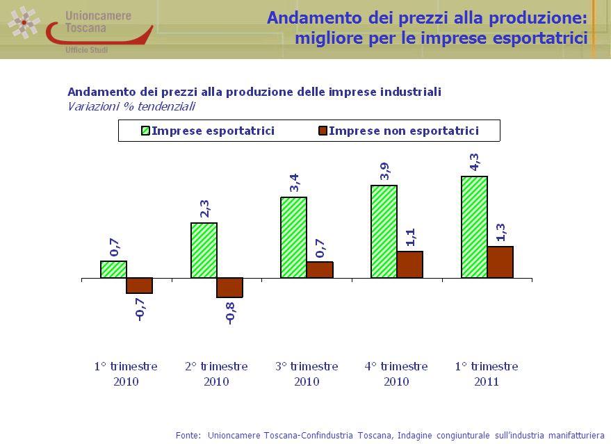 Andamento dei prezzi alla produzione: migliore per le imprese esportatrici Fonte: Unioncamere Toscana-Confindustria Toscana, Indagine congiunturale sullindustria manifatturiera