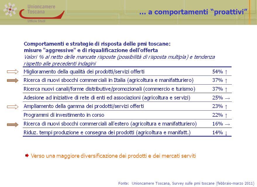 … a comportamenti proattivi Fonte: Unioncamere Toscana, Survey sulle pmi toscane (febbraio-marzo 2011) Verso una maggiore diversificazione dei prodotti e dei mercati serviti