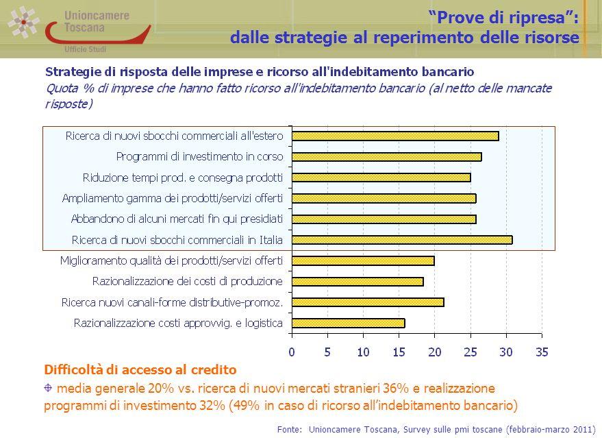 Prove di ripresa: dalle strategie al reperimento delle risorse Fonte: Unioncamere Toscana, Survey sulle pmi toscane (febbraio-marzo 2011) Difficoltà di accesso al credito media generale 20% vs.