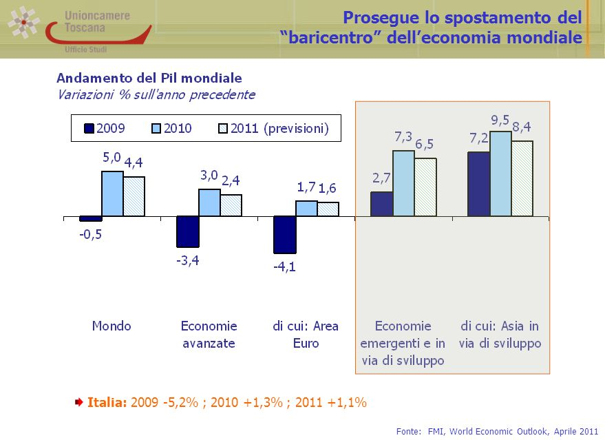 Prosegue lo spostamento del baricentro delleconomia mondiale Fonte: FMI, World Economic Outlook, Aprile 2011 Italia: 2009 -5,2% ; 2010 +1,3% ; 2011 +1,1%