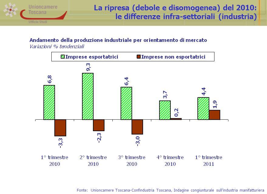 La ripresa (debole e disomogenea) del 2010: le differenze infra-settoriali (industria) Fonte: Unioncamere Toscana-Confindustria Toscana, Indagine congiunturale sullindustria manifatturiera