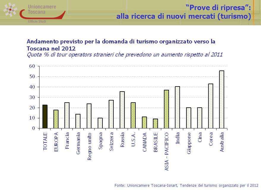 Prove di ripresa: alla ricerca di nuovi mercati (turismo) Fonte: Unioncamere Toscana-Isnart, Tendenze del turismo organizzato per il 2012