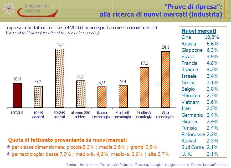 Prove di ripresa: alla ricerca di nuovi mercati (industria) Fonte: Unioncamere Toscana-Confindustria Toscana, Indagine congiunturale sullindustria manifatturiera Nuovi mercati Cina 10,8% Russia6,6% Giappone6,3% E.A.U.4,9% Francia4,8% Spagna4,2% Israele3,4% Grecia3,1% Belgio2,8% Marocco2,7% Vietnam2,6% Iran2,5% Germania2,4% Nigeria2,4% Tunisia2,4% Bielorussia2,3% Kuwait2,3% Sud Corea2,1% U.