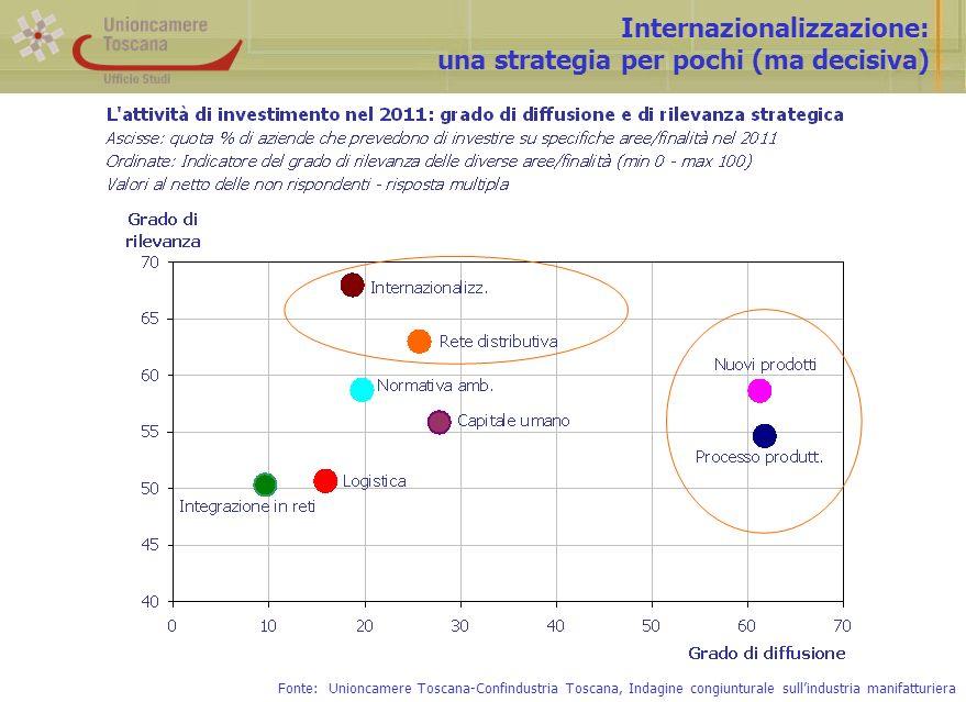 Internazionalizzazione: una strategia per pochi (ma decisiva) Fonte: Unioncamere Toscana-Confindustria Toscana, Indagine congiunturale sullindustria manifatturiera