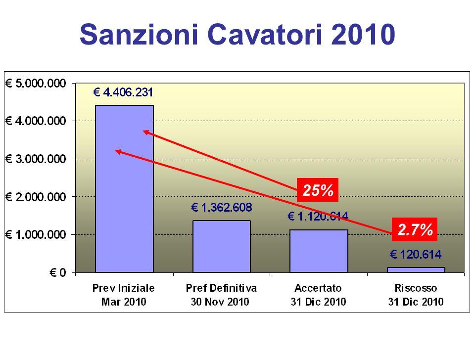 Sanzioni Cavatori 2010 25% 2.7%