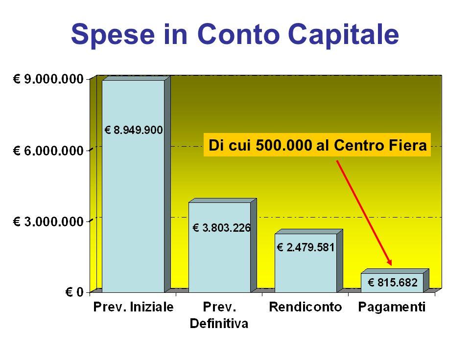 Spese in Conto Capitale Di cui 500.000 al Centro Fiera
