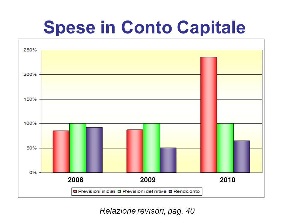Spese in Conto Capitale Relazione revisori, pag. 40 200820092010