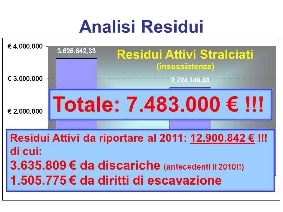 Residui Attivi Stralciati (insussistenze) Totale: 7.483.000 !!.