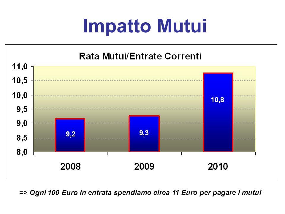 Impatto Mutui => Ogni 100 Euro in entrata spendiamo circa 11 Euro per pagare i mutui