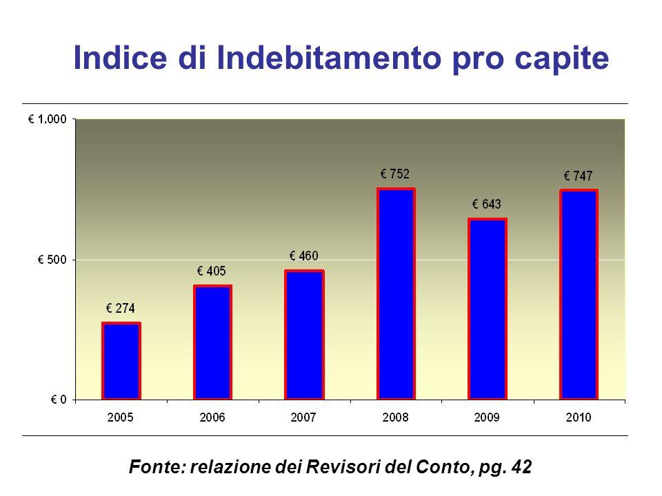 Indice di Indebitamento pro capite Fonte: relazione dei Revisori del Conto, pg. 42