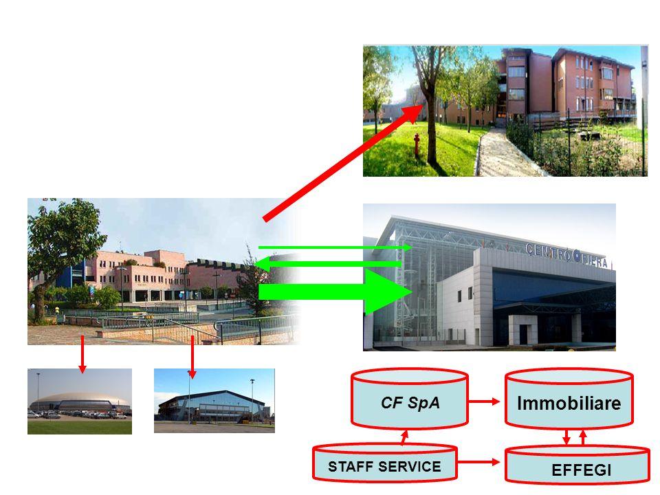 CF SpA Immobiliare EFFEGI STAFF SERVICE