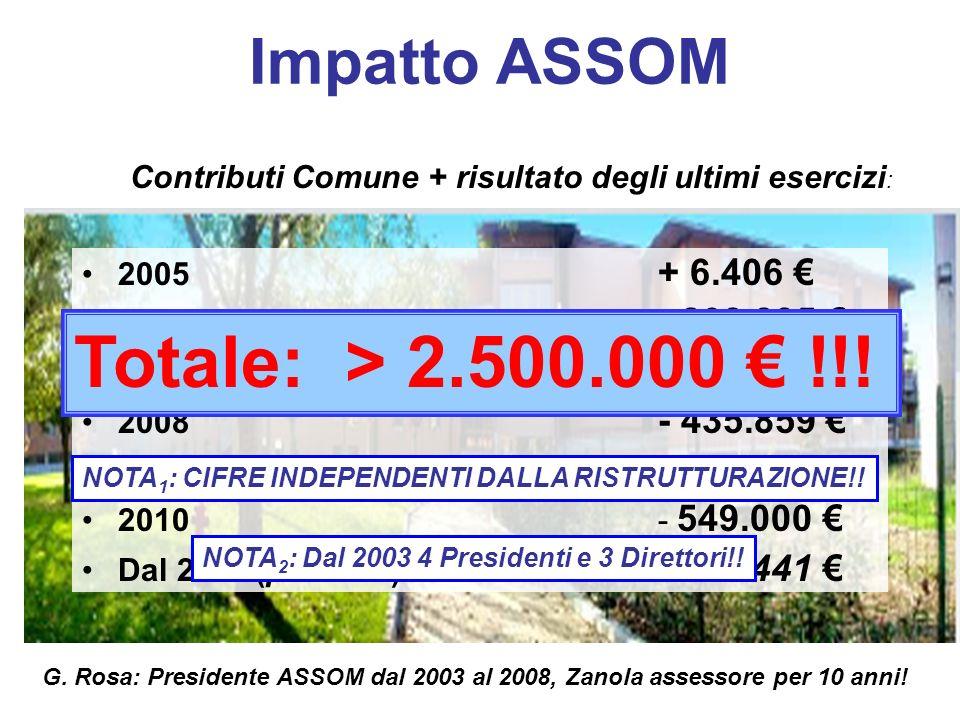 Impatto ASSOM 2005 + 6.406 2006 - 208.835 2007 - 85.767 2008 - 435.859 2009- 1.123.957 2010- 549.000 Dal 2011 (previsto)- 348.441 Contributi Comune + risultato degli ultimi esercizi : Totale: > 2.500.000 !!.