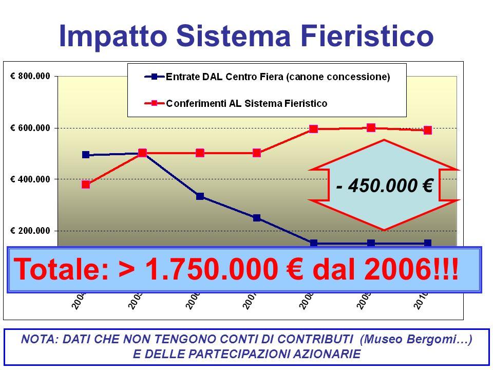Impatto Sistema Fieristico - 450.000 Totale: > 1.750.000 dal 2006!!.