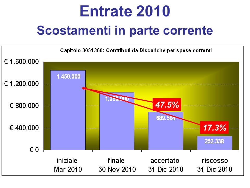 Entrate 2010 Scostamenti in parte corrente 47.5% 17.3%