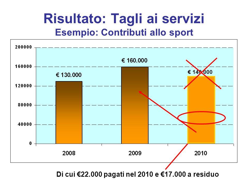 Risultato: Tagli ai servizi Esempio: Contributi allo sport 140.000 Di cui 22.000 pagati nel 2010 e 17.000 a residuo -72%