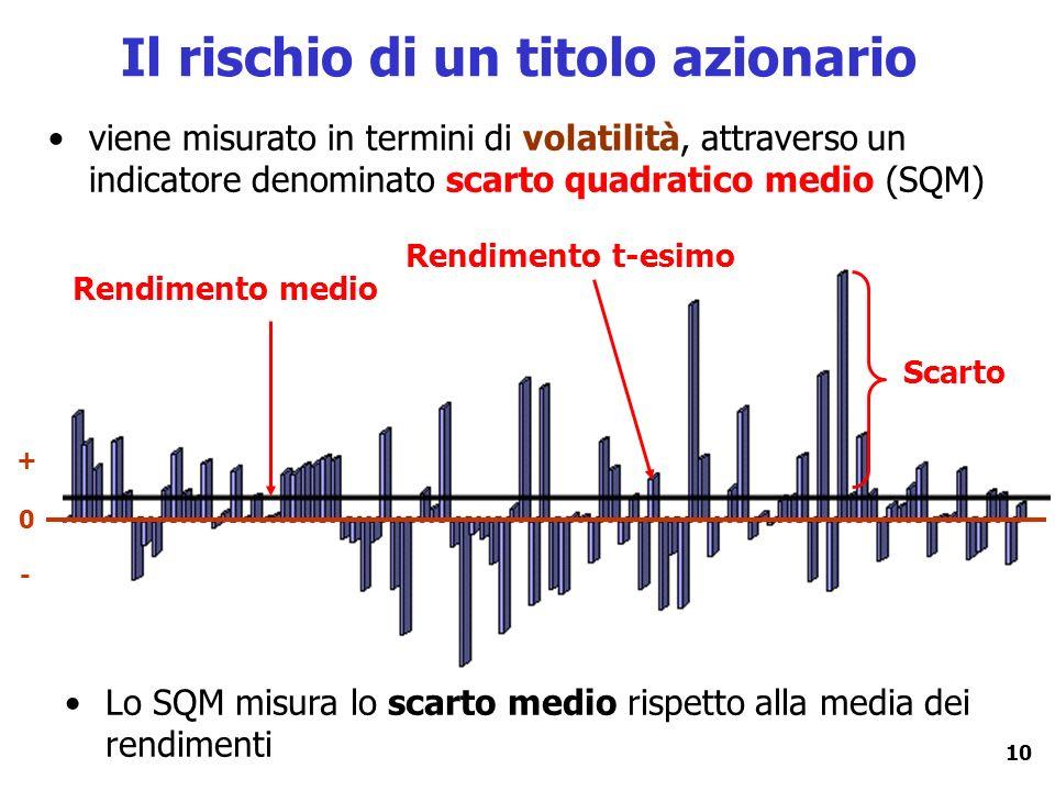 10 Il rischio di un titolo azionario viene misurato in termini di volatilità, attraverso un indicatore denominato scarto quadratico medio (SQM) Rendim