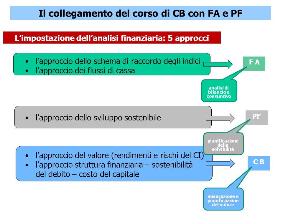 3 CORSO DI CORPORATE BANKING a.a.