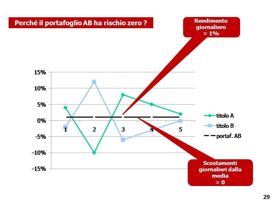 29 Rendimento giornaliero = 1% Perché il portafoglio AB ha rischio zero ? Scostamenti giornalieri dalla media = 0
