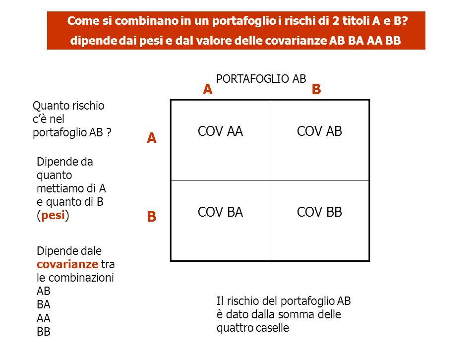 Come si combinano in un portafoglio i rischi di 2 titoli A e B? dipende dai pesi e dal valore delle covarianze AB BA AA BB PORTAFOGLIO AB Quanto risch