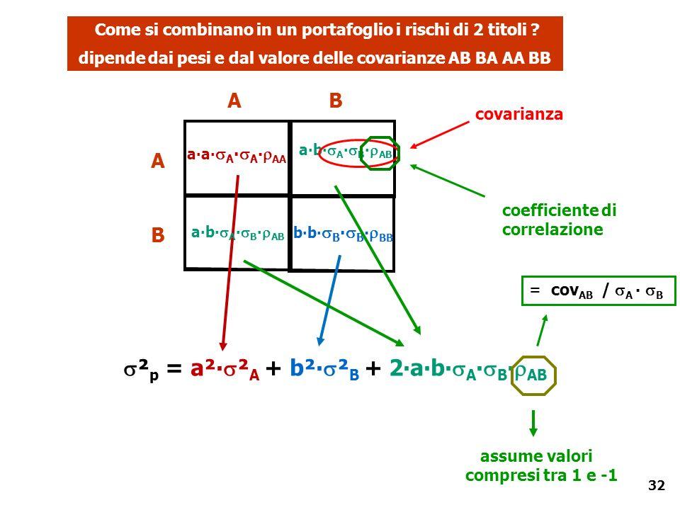 32 aa A A AA ab A B AB A B BA covarianza coefficiente di correlazione bb B B BB Come si combinano in un portafoglio i rischi di 2 titoli ? dipende dai