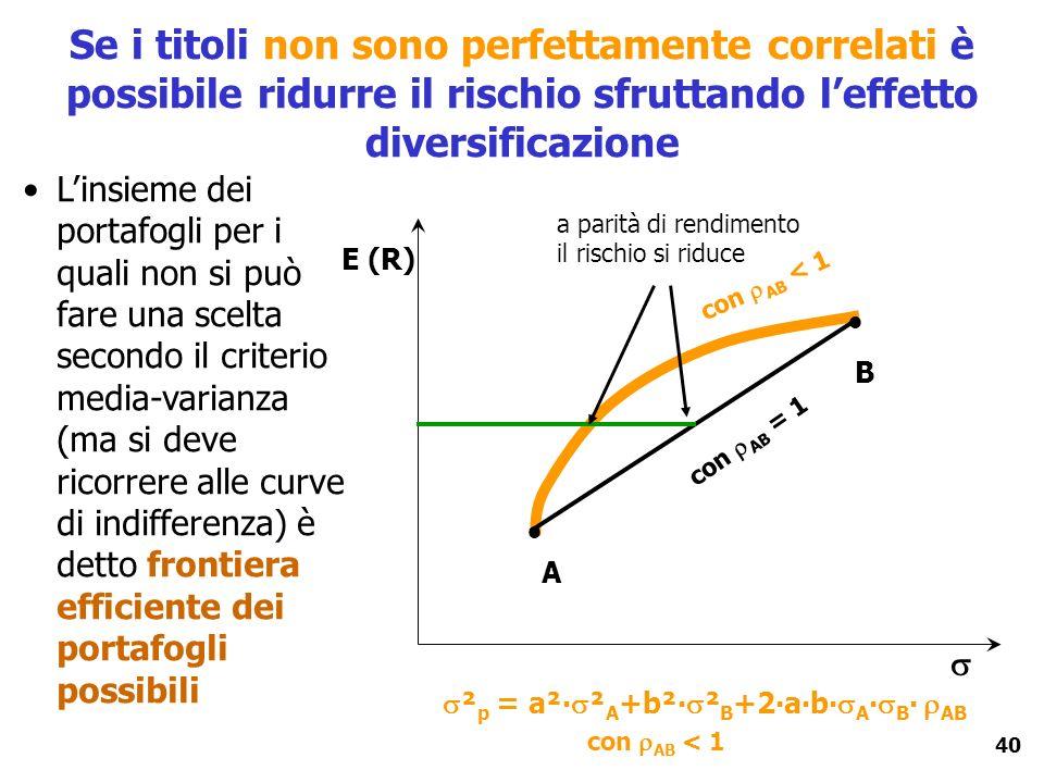 40 Se i titoli non sono perfettamente correlati è possibile ridurre il rischio sfruttando leffetto diversificazione E (R) A B Linsieme dei portafogli