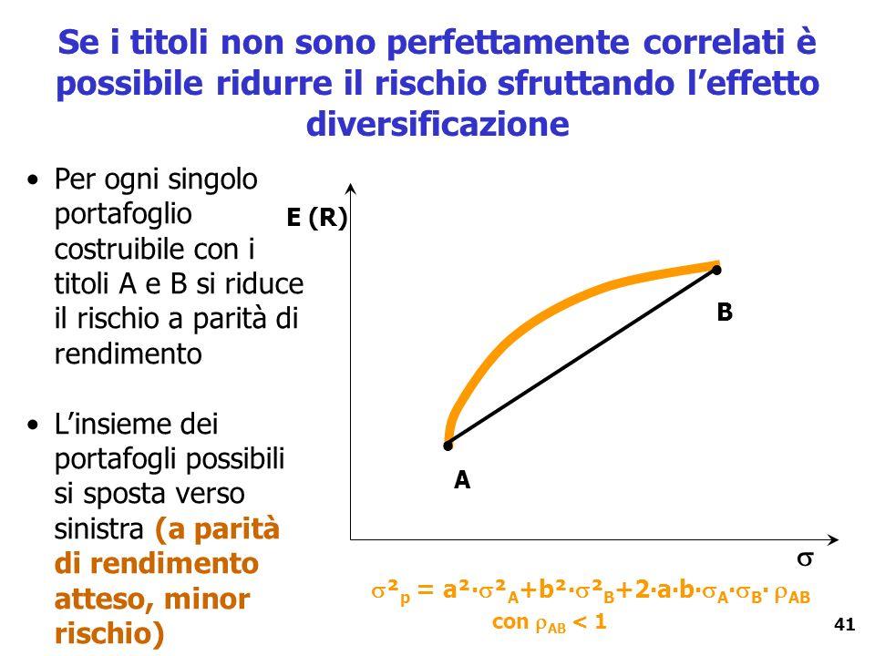 41 Se i titoli non sono perfettamente correlati è possibile ridurre il rischio sfruttando leffetto diversificazione E (R) A B Per ogni singolo portafo