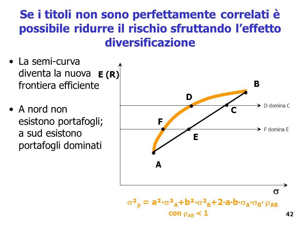 42 Se i titoli non sono perfettamente correlati è possibile ridurre il rischio sfruttando leffetto diversificazione E (R) A B La semi-curva diventa la