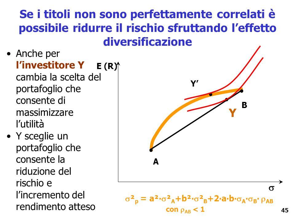 45 Se i titoli non sono perfettamente correlati è possibile ridurre il rischio sfruttando leffetto diversificazione Anche per linvestitore Y cambia la