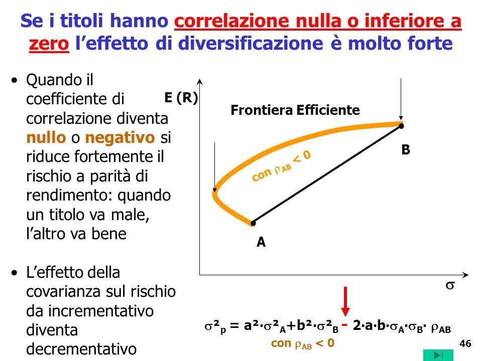46 Se i titoli hanno correlazione nulla o inferiore a zero leffetto di diversificazione è molto forte Quando il coefficiente di correlazione diventa n