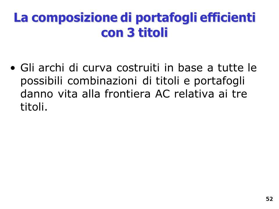 52 La composizione di portafogli efficienti con 3 titoli Gli archi di curva costruiti in base a tutte le possibili combinazioni di titoli e portafogli