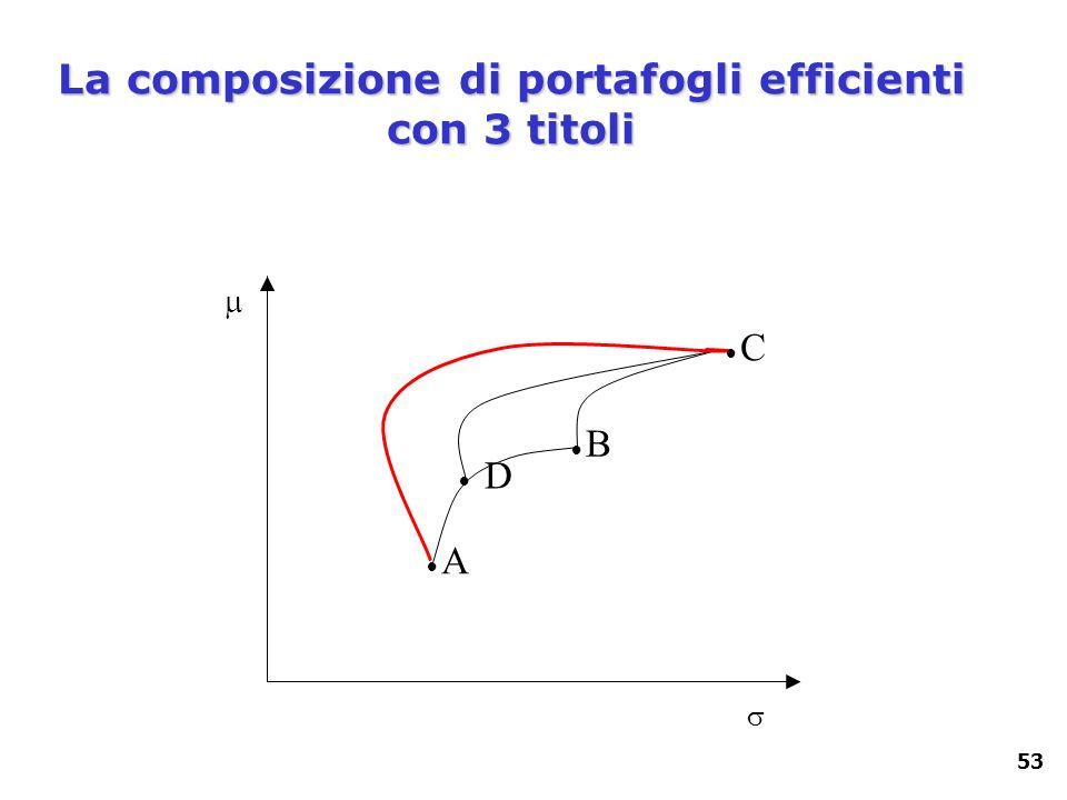 53 D A B C La composizione di portafogli efficienti con 3 titoli