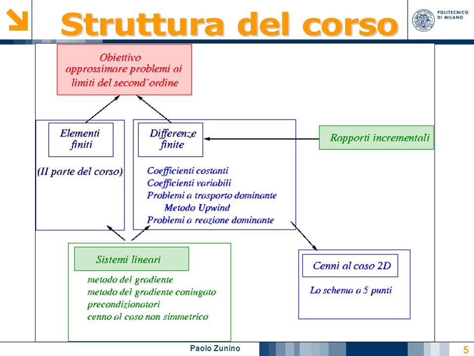 6 Modellistica Numerica per Problemi Differenziali Collana: UNITEXT Quarteroni, A.