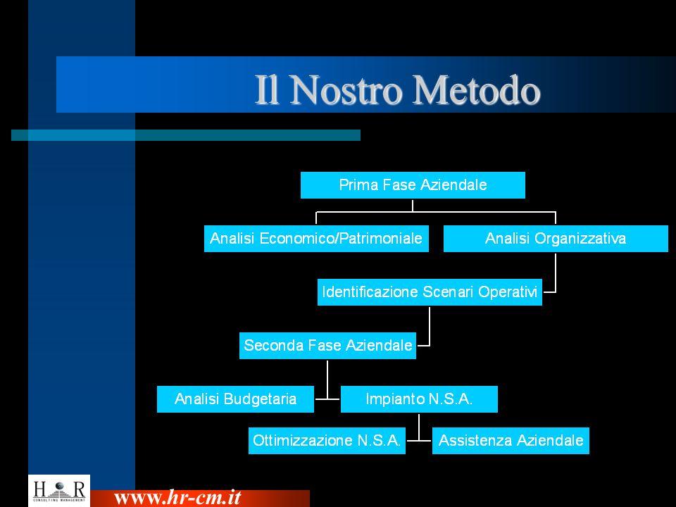 Il Nostro Metodo Il Nostro Metodo www.hr-cm.it