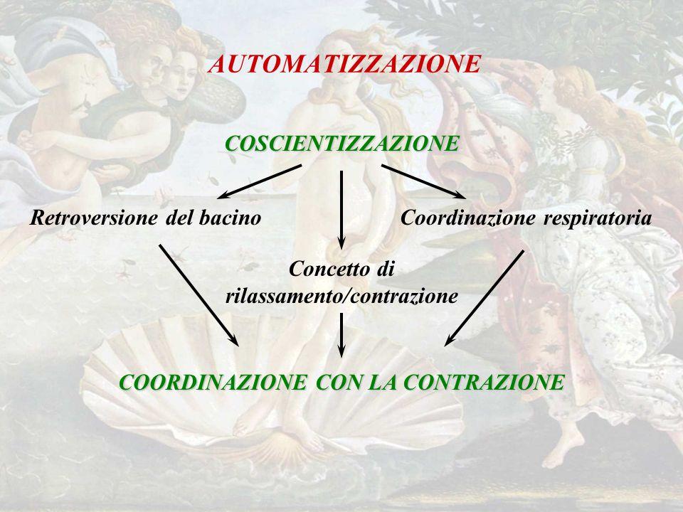 AUTOMATIZZAZIONE COSCIENTIZZAZIONE Retroversione del bacino COORDINAZIONE CON LA CONTRAZIONE Concetto di rilassamento/contrazione Coordinazione respiratoria
