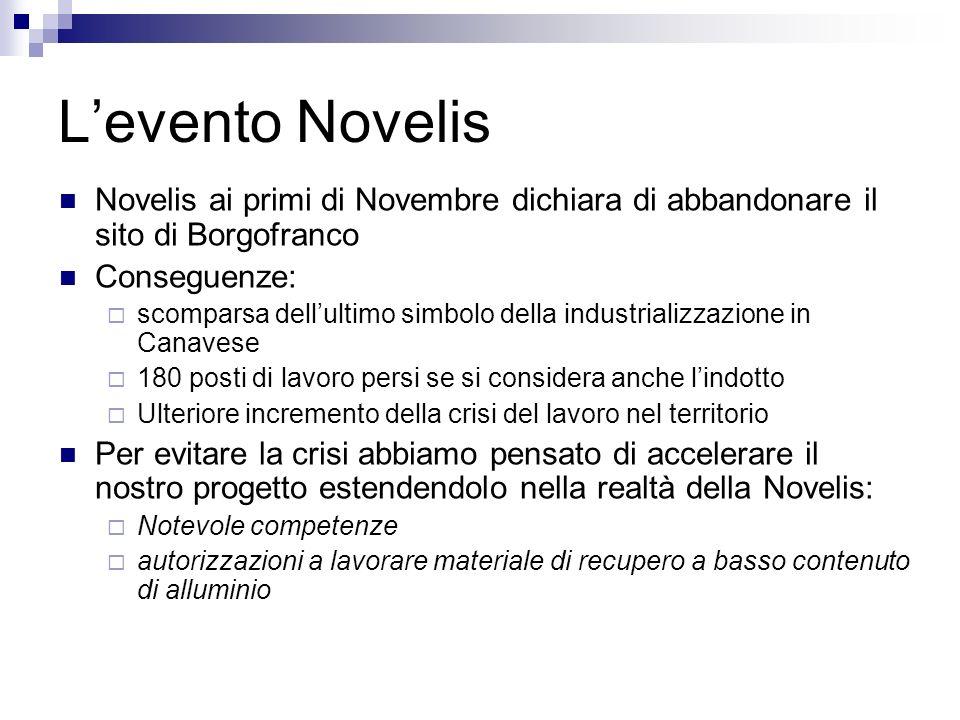 Levento Novelis Novelis ai primi di Novembre dichiara di abbandonare il sito di Borgofranco Conseguenze: scomparsa dellultimo simbolo della industrial