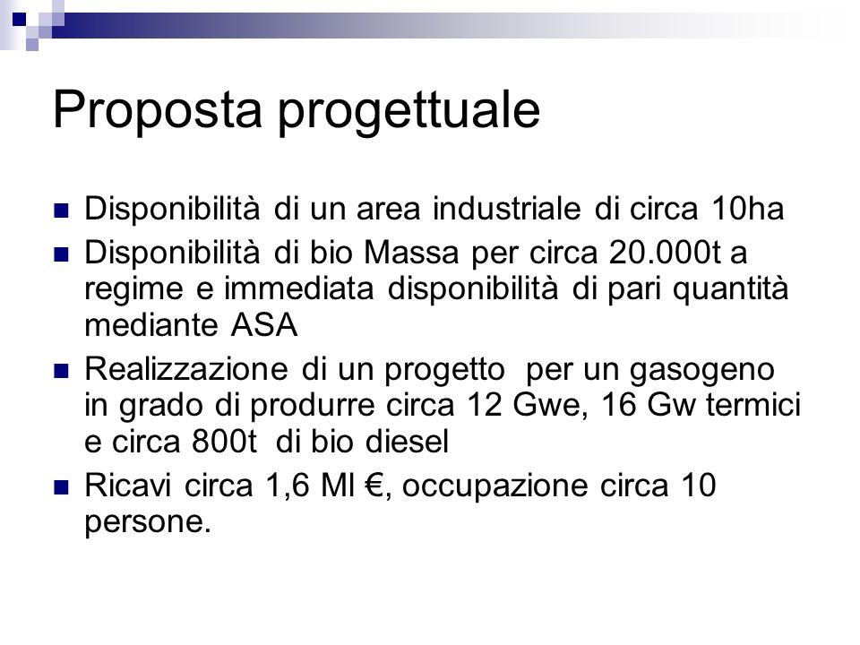 Proposta progettuale Disponibilità di un area industriale di circa 10ha Disponibilità di bio Massa per circa 20.000t a regime e immediata disponibilit
