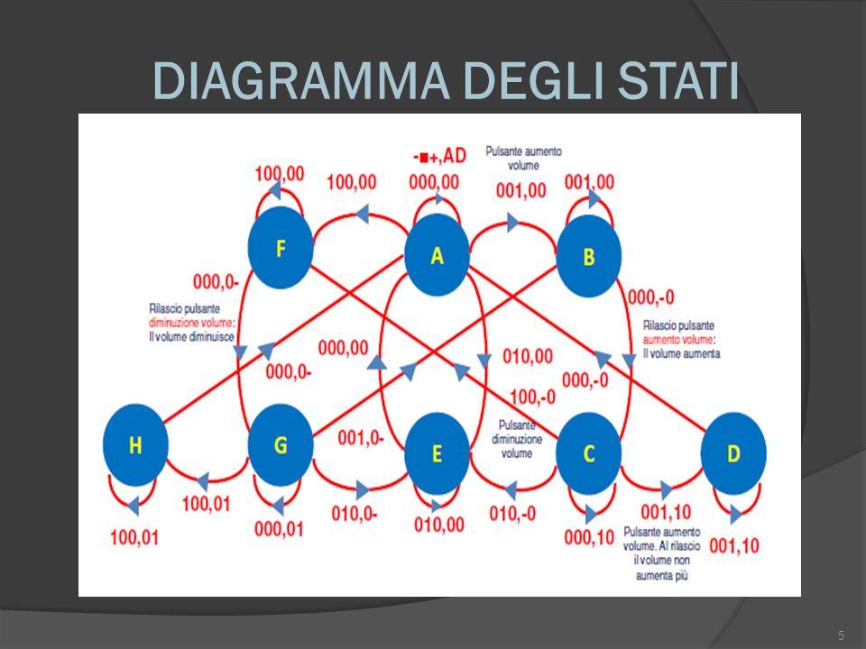 DIAGRAMMA DEGLI STATI 5